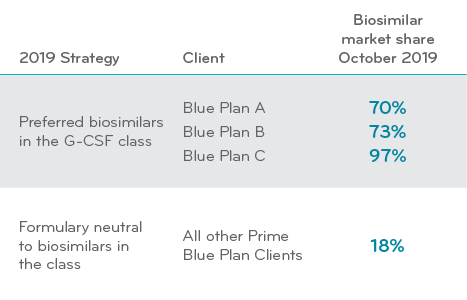 Share of biosimilars by Blue Plan following first year implementation