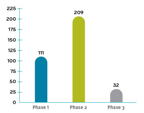 Gene Clinical trials underway in Q4 2019